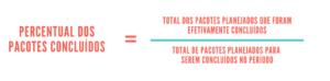 Percentual dos pacotes concluídos